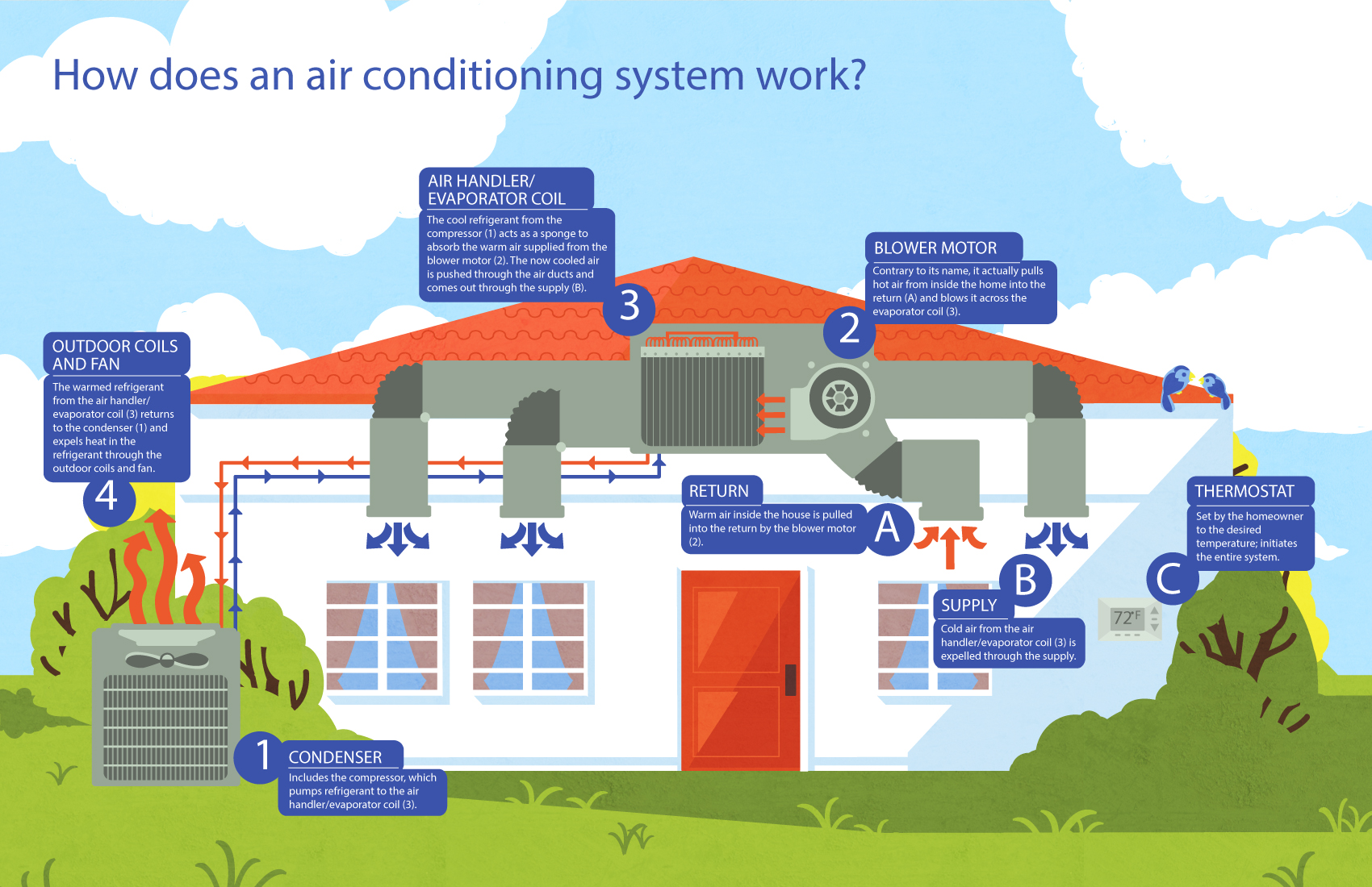 how-air-conditioners-work-infographic